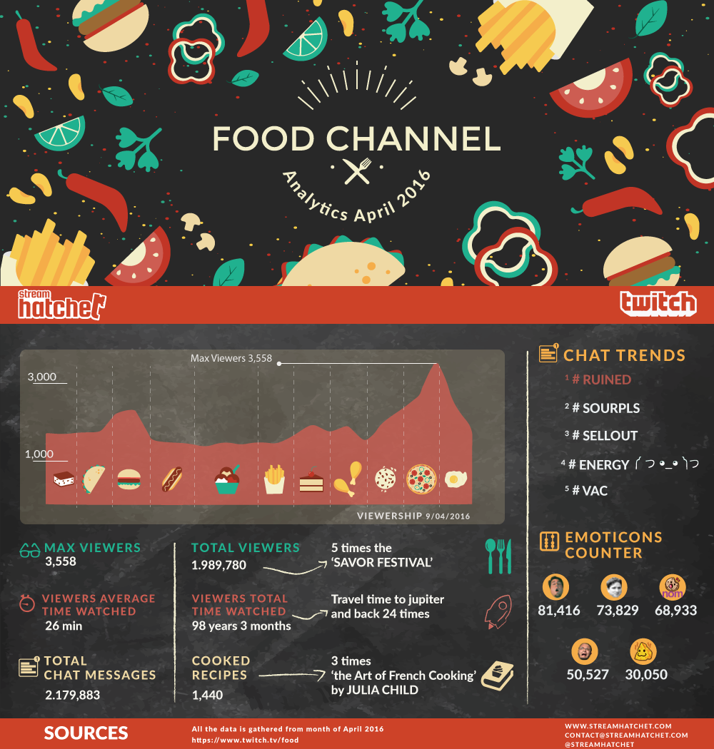 FOOD_CHANNEL