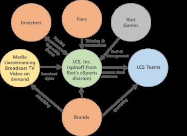 LCS_INC