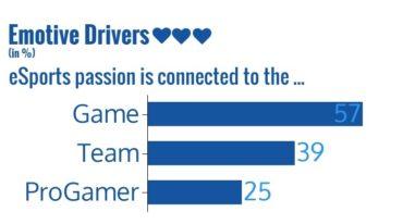 Courtesy of the Blicx Esports Survey, June 2016