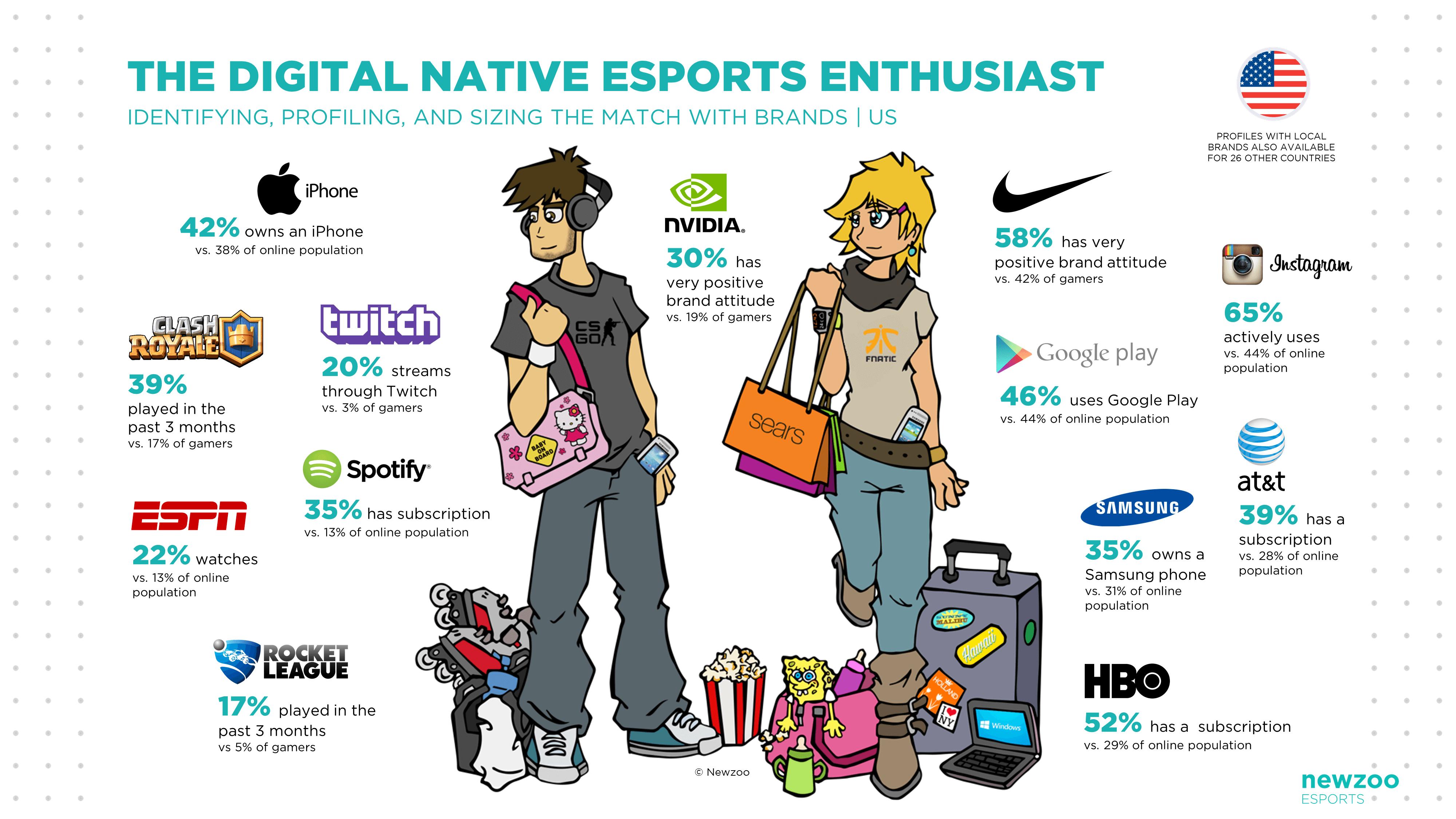Esports Us
