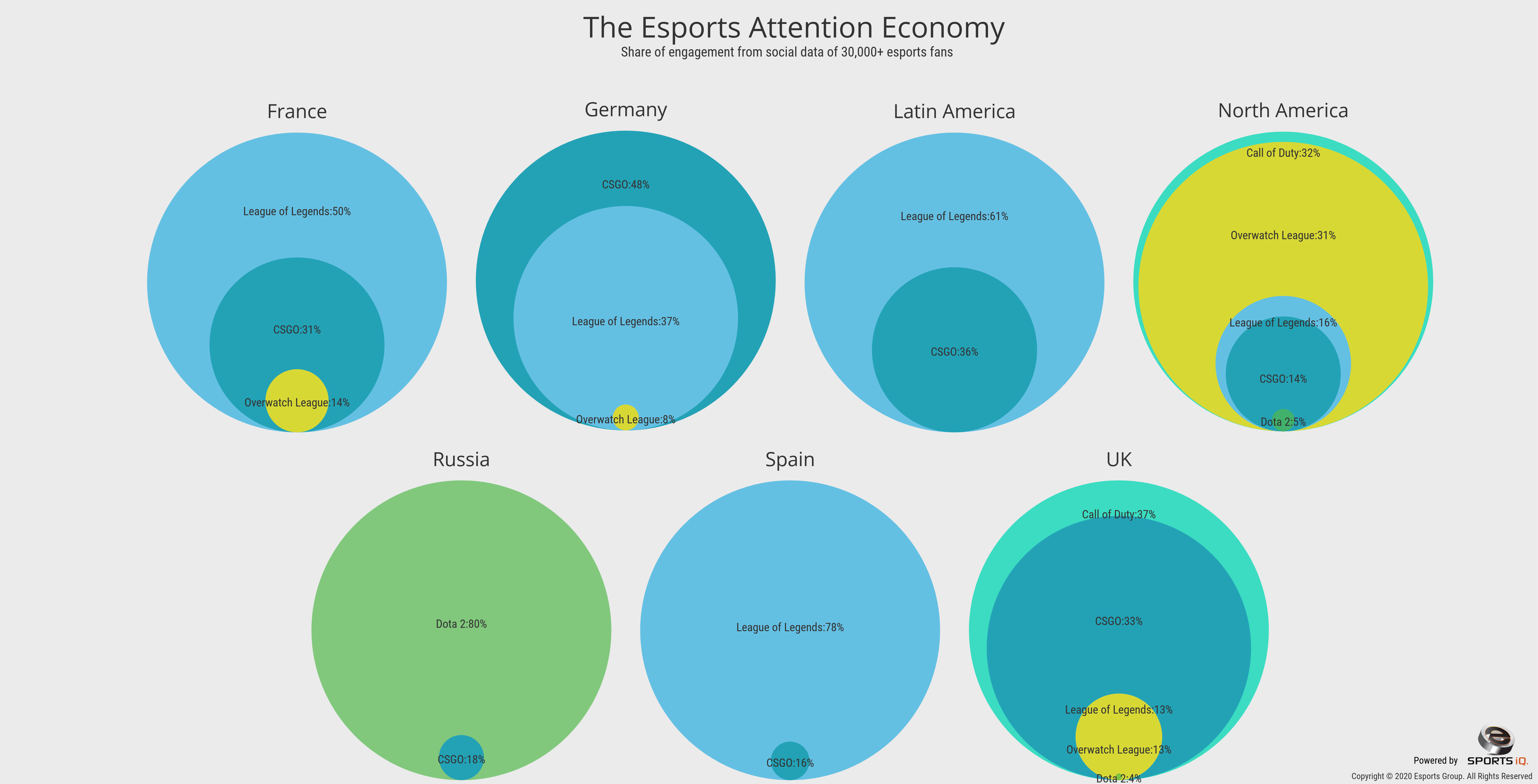 the esports attention