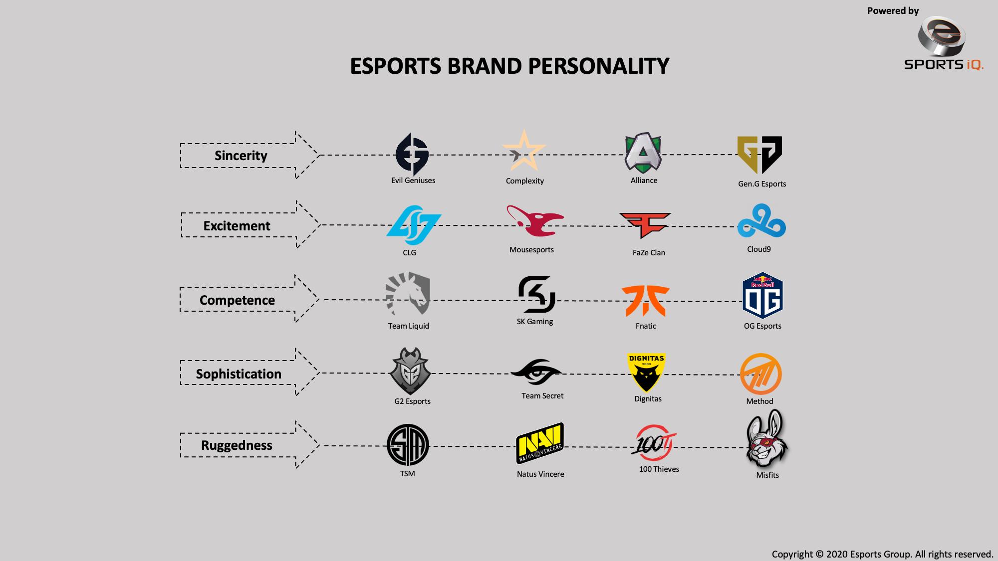 esports brand personality