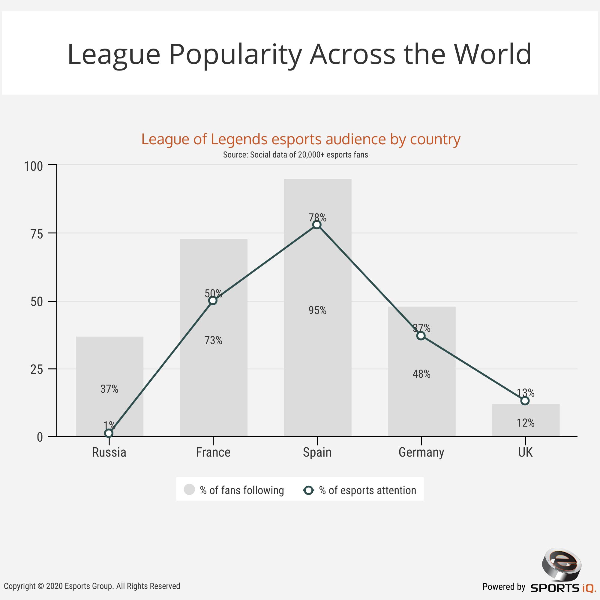 league populate across