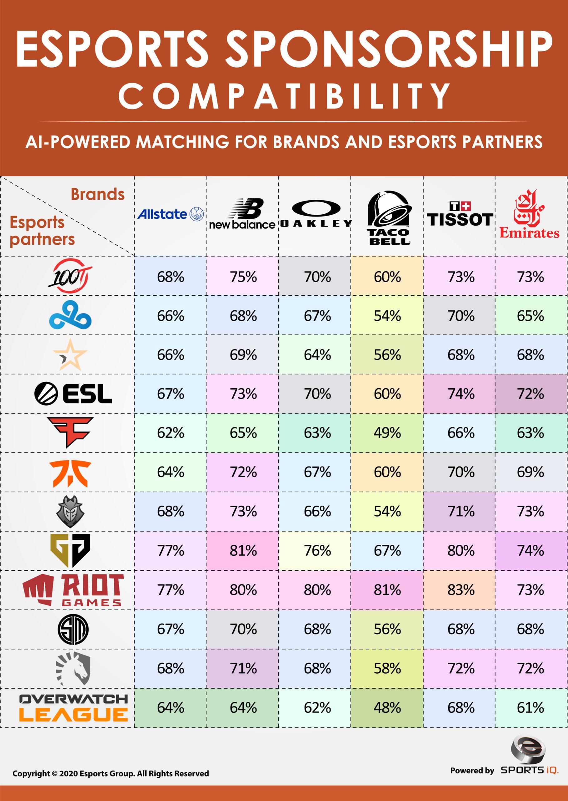 esports sponsorship compatibility