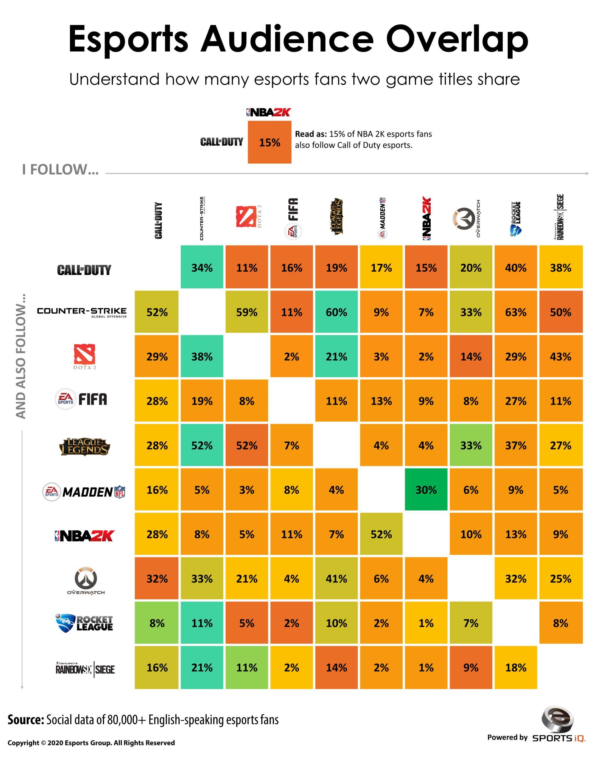 esports audience overlap